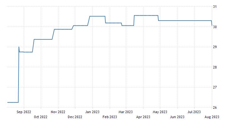 Zambia Government Bond 10y