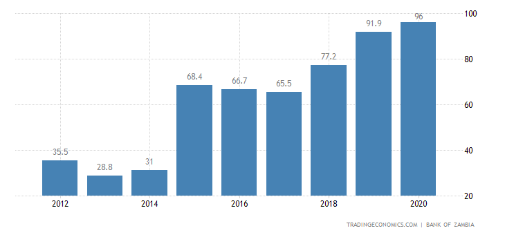 Zambia Government Debt to GDP