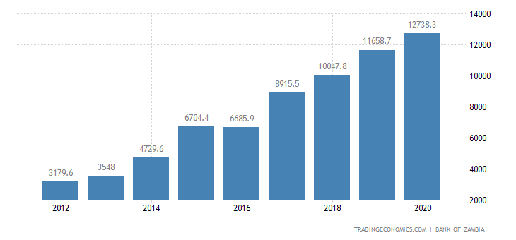 Zambia Government Debt
