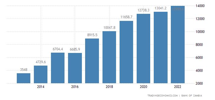 Zambia Government Debt