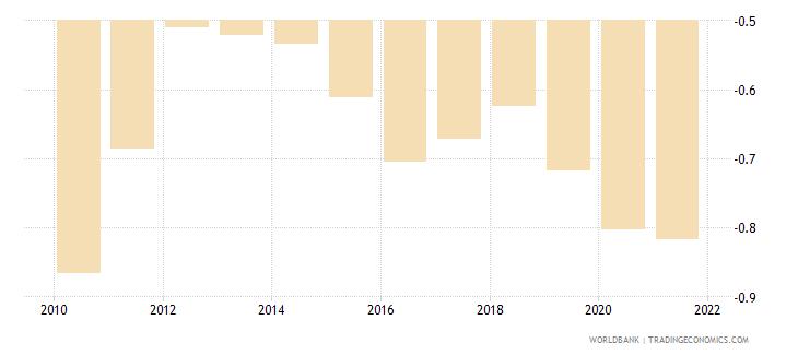 zambia government effectiveness estimate wb data