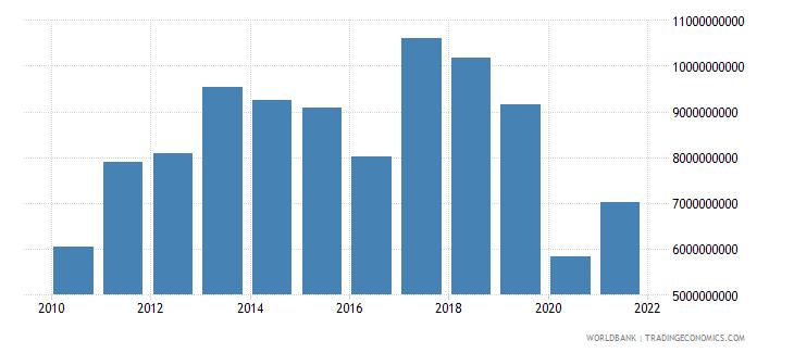 zambia gross capital formation us dollar wb data