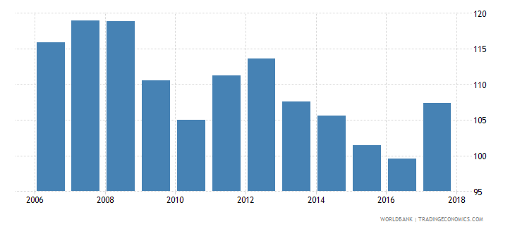 zambia gross intake rate in grade 1 total percent of relevant age group wb data