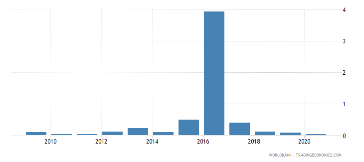 zambia ict goods exports percent of total goods exports wb data