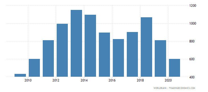 zambia import value index 2000  100 wb data