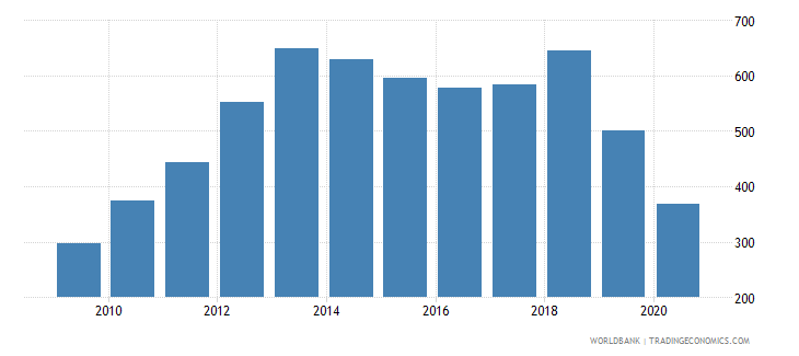 zambia import volume index 2000  100 wb data