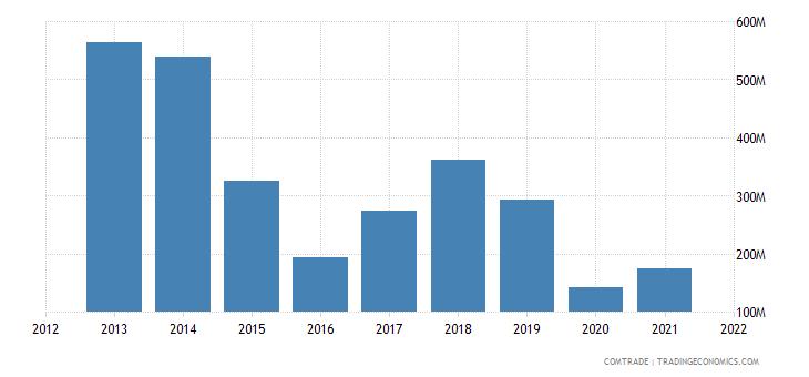 zambia imports articles iron steel