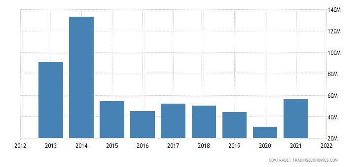 zambia imports australia