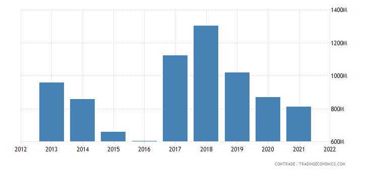 zambia imports china