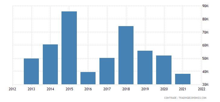 zambia imports hong kong