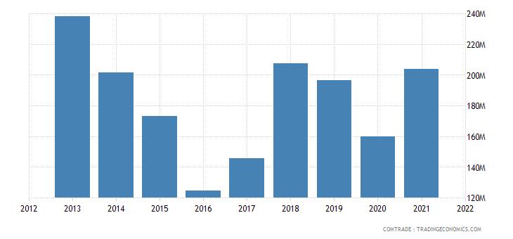 zambia imports iron steel