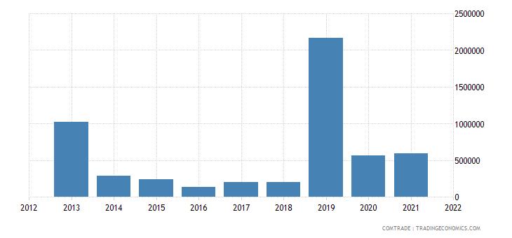 zambia imports italy articles iron steel