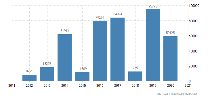 zambia imports italy machines chapter 90 profile project