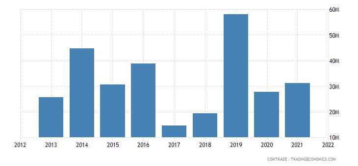 zambia imports italy