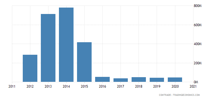 zambia imports kenya
