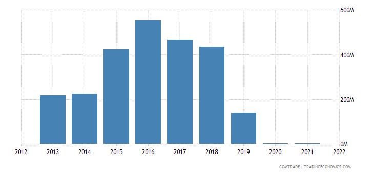 zambia imports kuwait