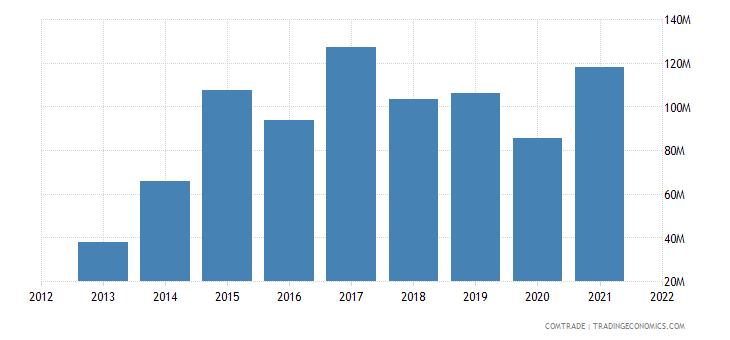 zambia imports namibia