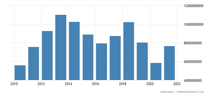 zambia imports of goods and services bop us dollar wb data