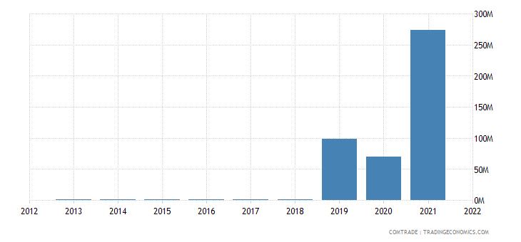 zambia imports seychelles