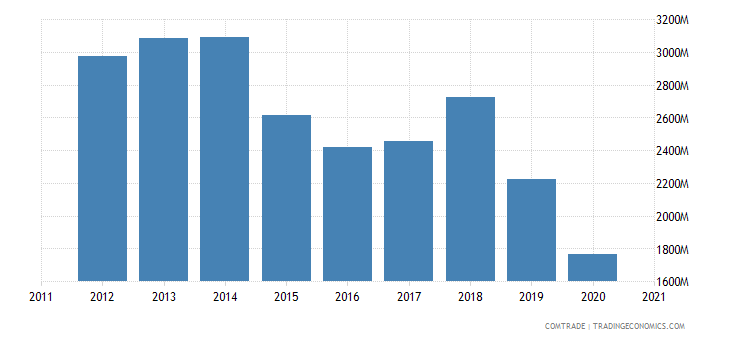 zambia imports south africa