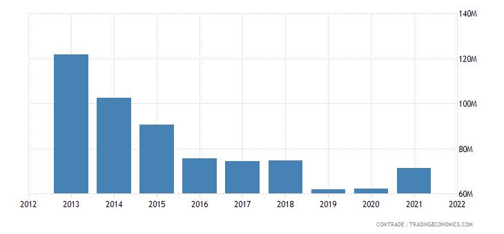 zambia imports zimbabwe