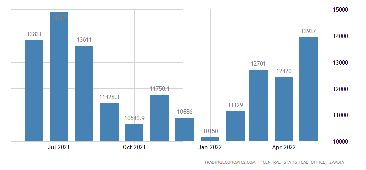 Zambia Imports