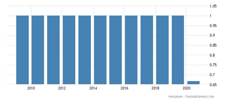 zambia income poverty wb data