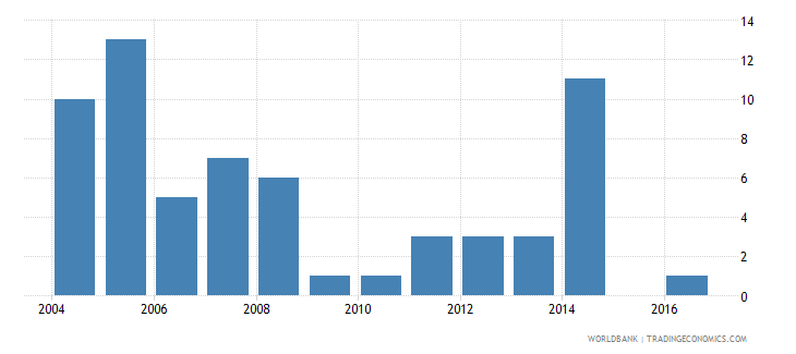 zambia industrial design applications nonresident by count wb data