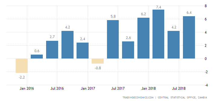Zambia Industrial Production