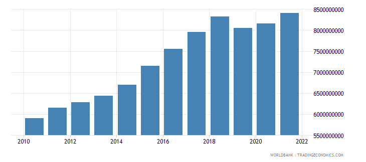 zambia industry value added constant 2000 us dollar wb data