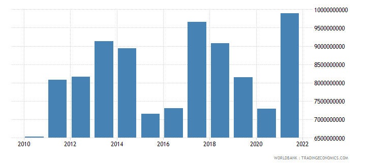 zambia industry value added us dollar wb data