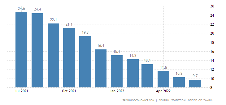 Zambia Inflation Rate