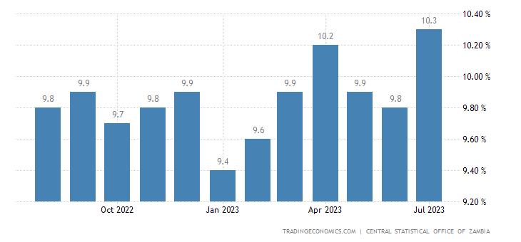 Zambia Inflation Rate