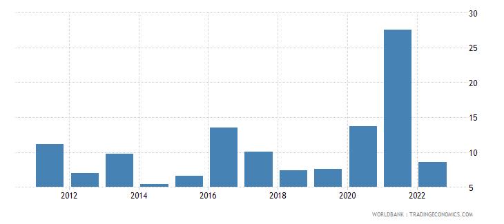 zambia inflation gdp deflator linked series annual percent wb data