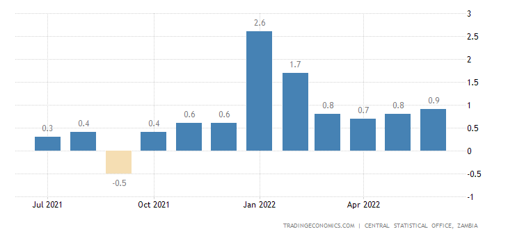Zambia Inflation Rate MoM
