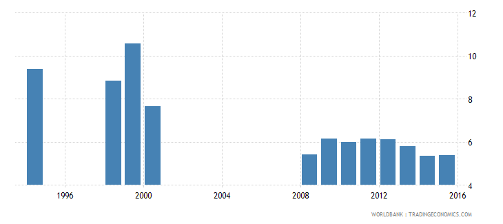 zambia intentional homicides per 100 000 people wb data
