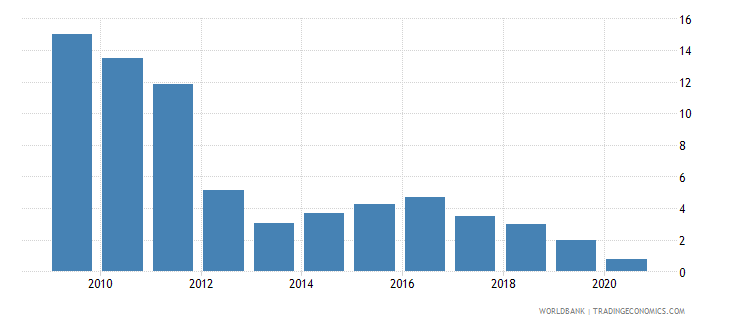 zambia interest rate spread lending rate minus deposit rate percent wb data
