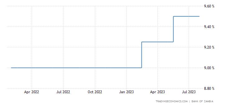 Zambia Interest Rate