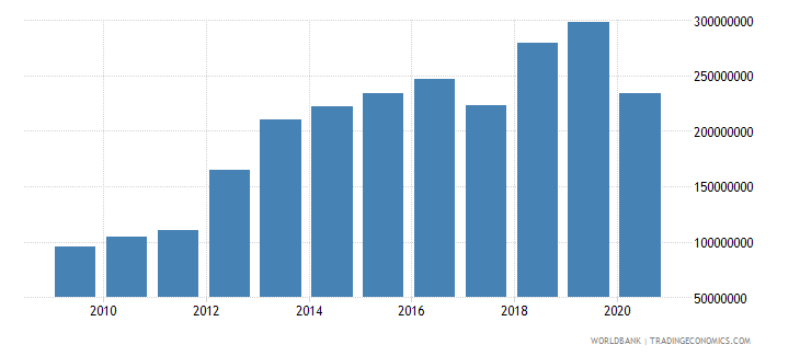 zambia international tourism expenditures for travel items us dollar wb data