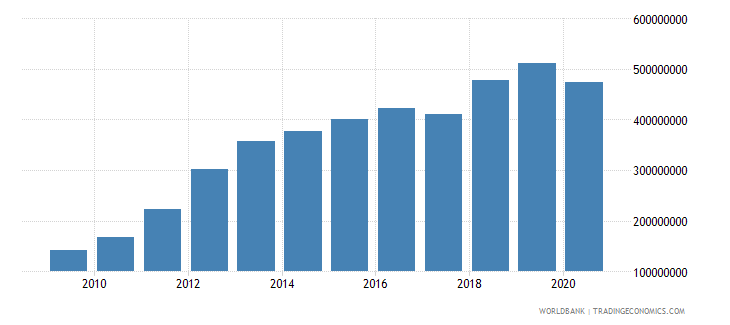 zambia international tourism expenditures us dollar wb data