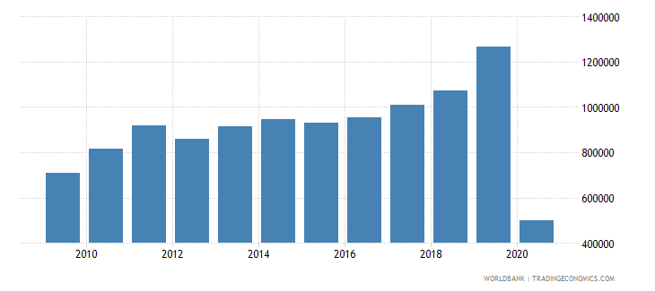zambia international tourism number of arrivals wb data