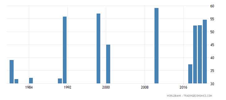 zambia labor force participation rate female percent of female population ages 15 national estimate wb data