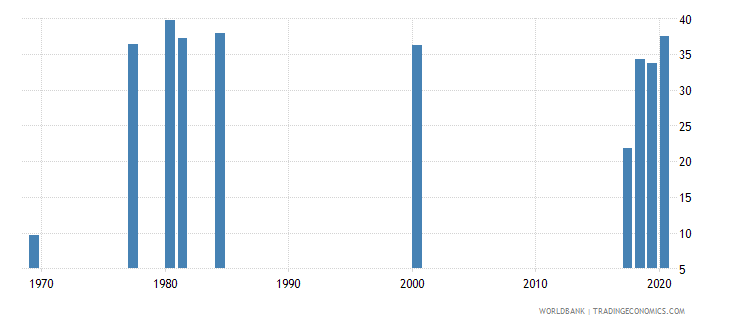 zambia labor force participation rate for ages 15 24 female percent national estimate wb data