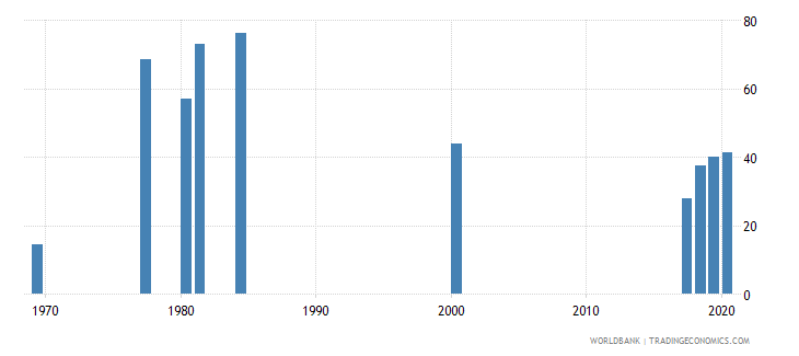 zambia labor force participation rate for ages 15 24 male percent national estimate wb data