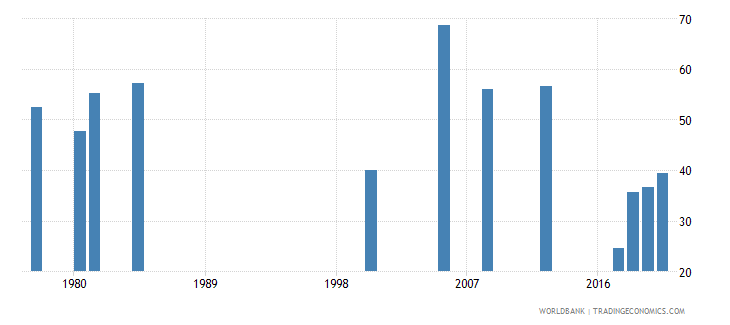 zambia labor force participation rate for ages 15 24 total percent national estimate wb data