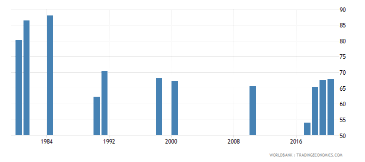 zambia labor force participation rate male percent of male population ages 15 national estimate wb data