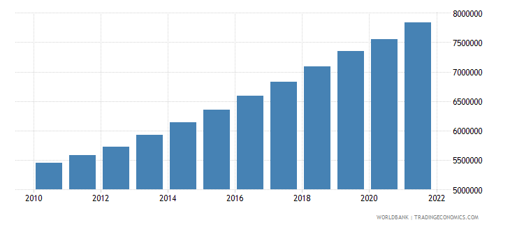 zambia labor force total wb data
