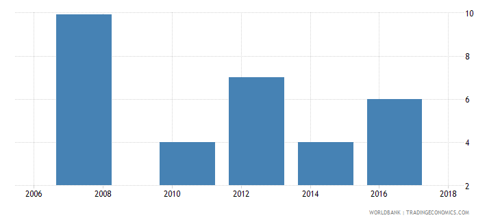 zambia lead time to import median case days wb data