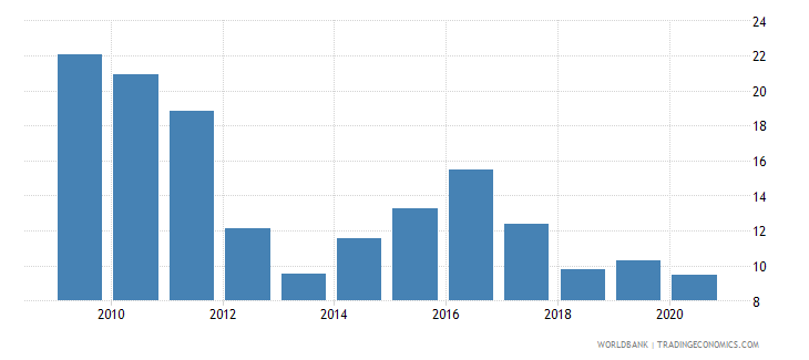 zambia lending interest rate percent wb data