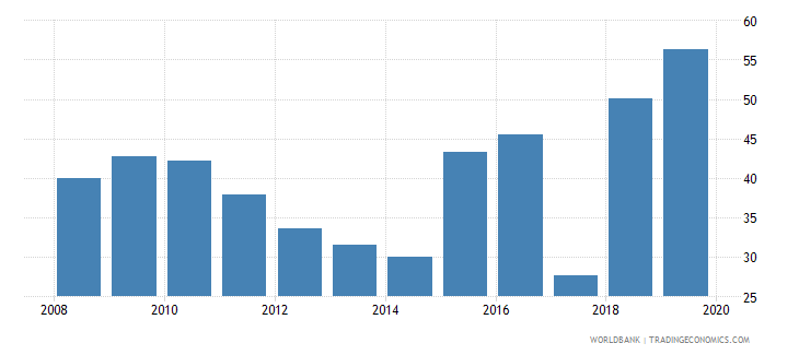 zambia liquid assets to deposits and short term funding percent wb data